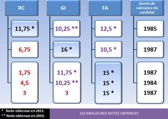 07-2011-Les-meilleures-notes.png