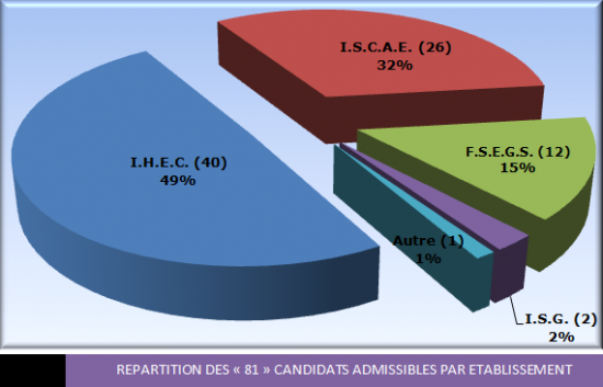 07-2011-Repartition-des-81-candidats.png