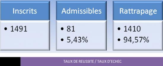 07-2011-Taux-de-reussite.png