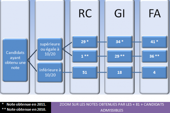 07-2011-Zoom-sur-les-notes-des-81-admissibles.png