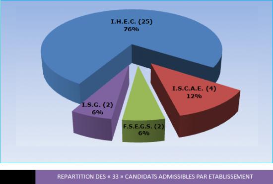 Répartition des 33 candidats.png
